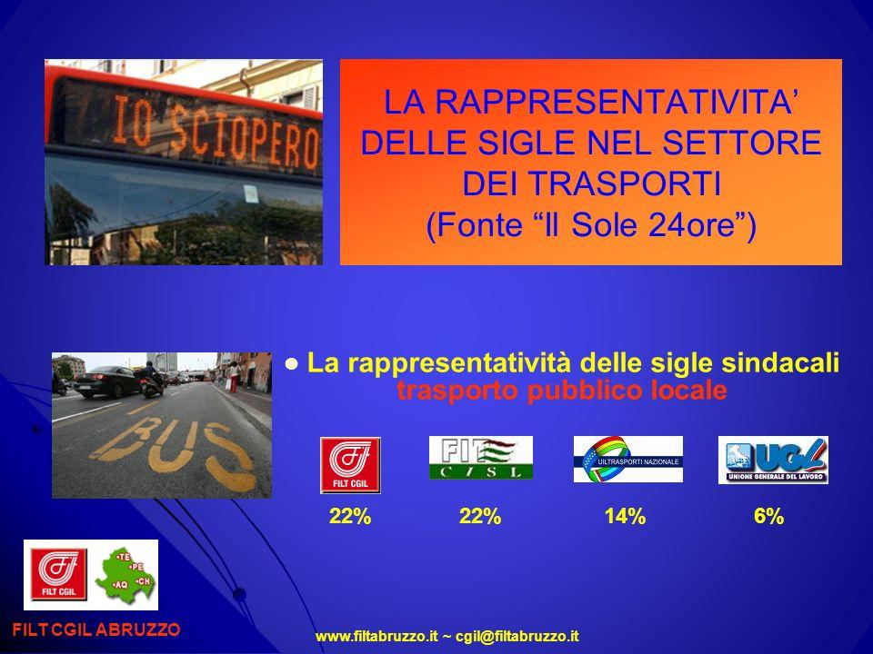 La rappresentatività delle sigle sindacali trasporto pubblico locale