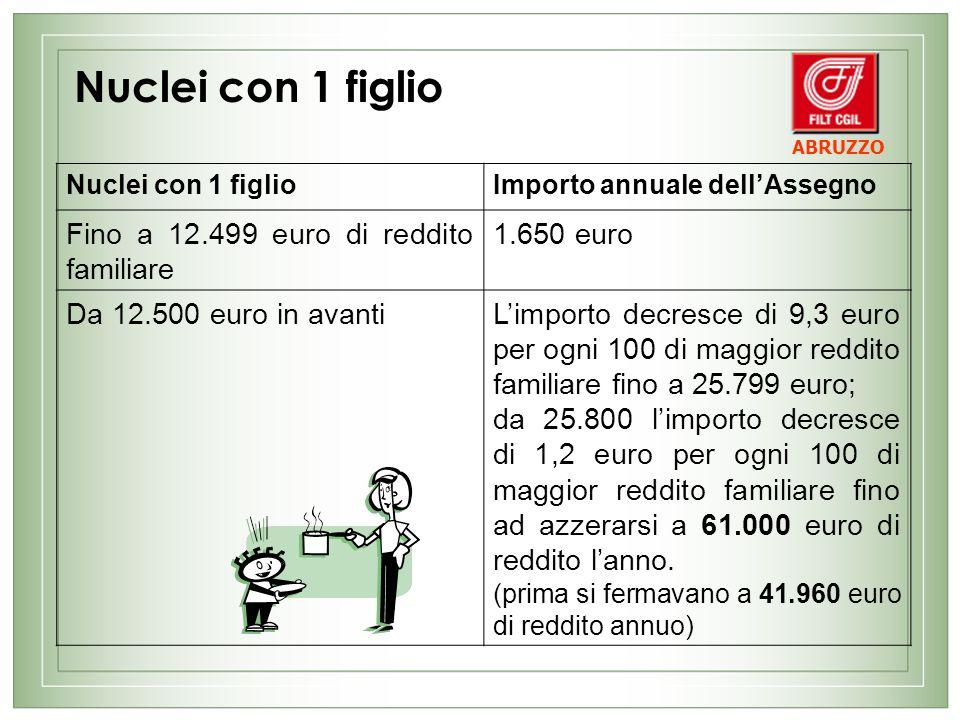 Nuclei con 1 figlio Fino a 12.499 euro di reddito familiare 1.650 euro