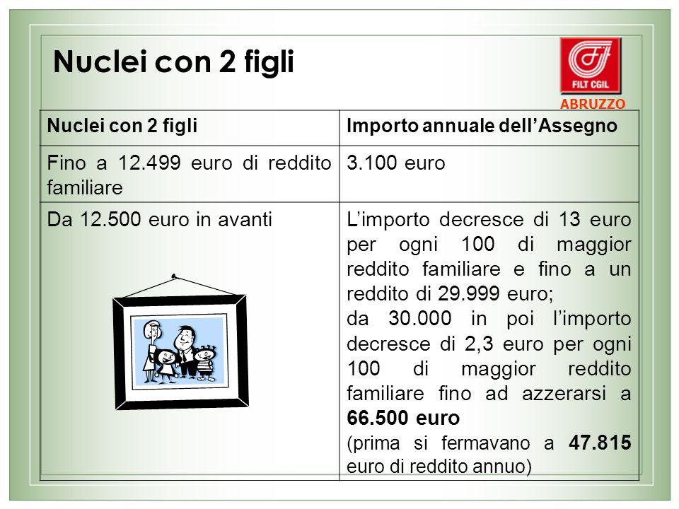 Nuclei con 2 figli Fino a 12.499 euro di reddito familiare 3.100 euro