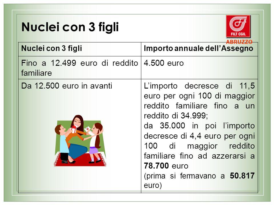 Nuclei con 3 figli Fino a 12.499 euro di reddito familiare 4.500 euro