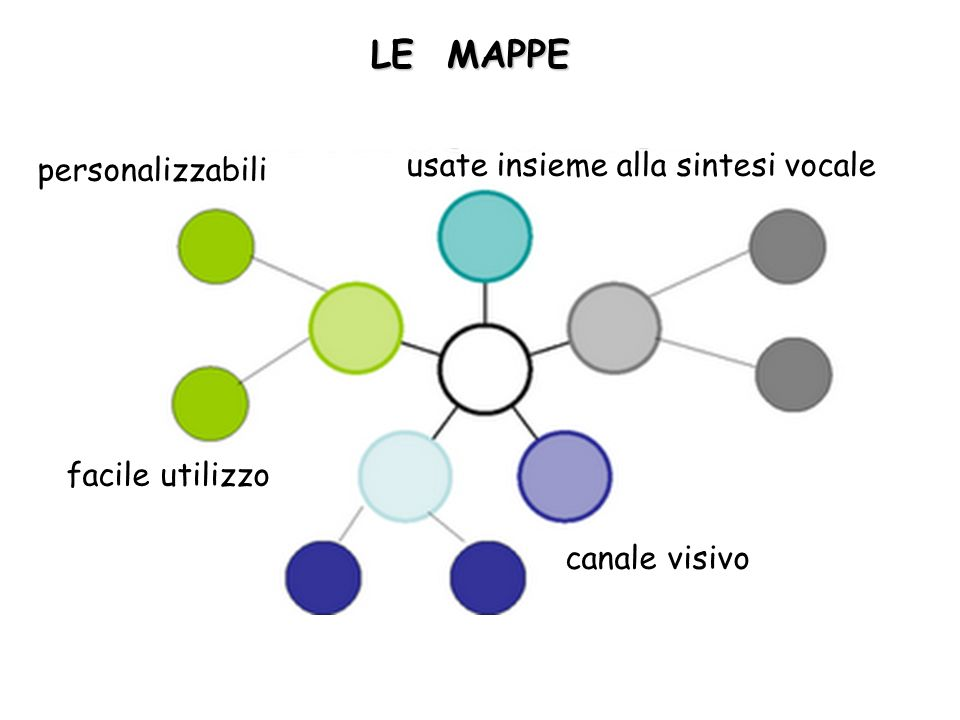 LE MAPPE usate insieme alla sintesi vocale personalizzabili