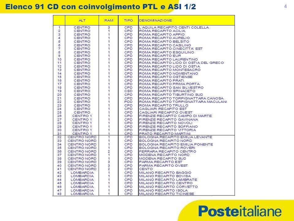 Elenco 91 CD con coinvolgimento PTL e ASI 1/2