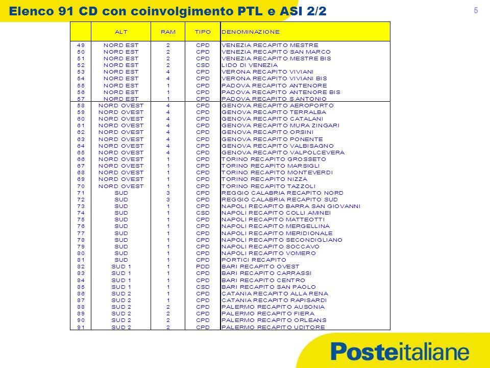Elenco 91 CD con coinvolgimento PTL e ASI 2/2