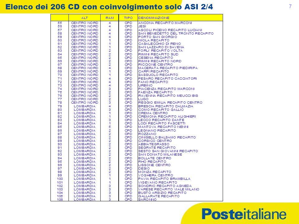 Elenco dei 206 CD con coinvolgimento solo ASI 2/4