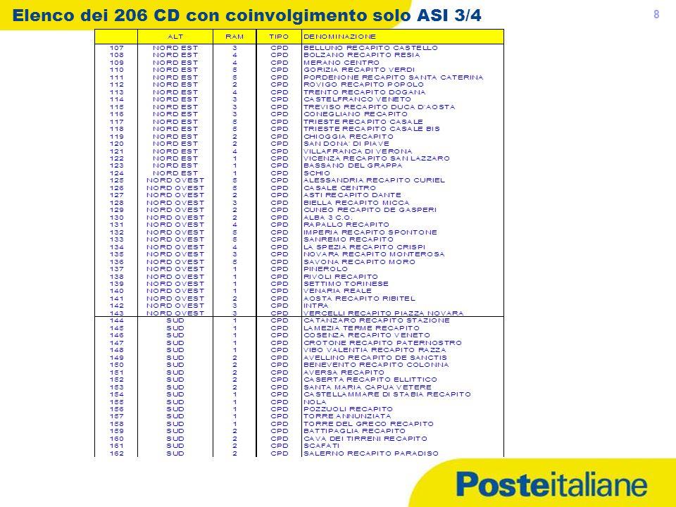 Elenco dei 206 CD con coinvolgimento solo ASI 3/4