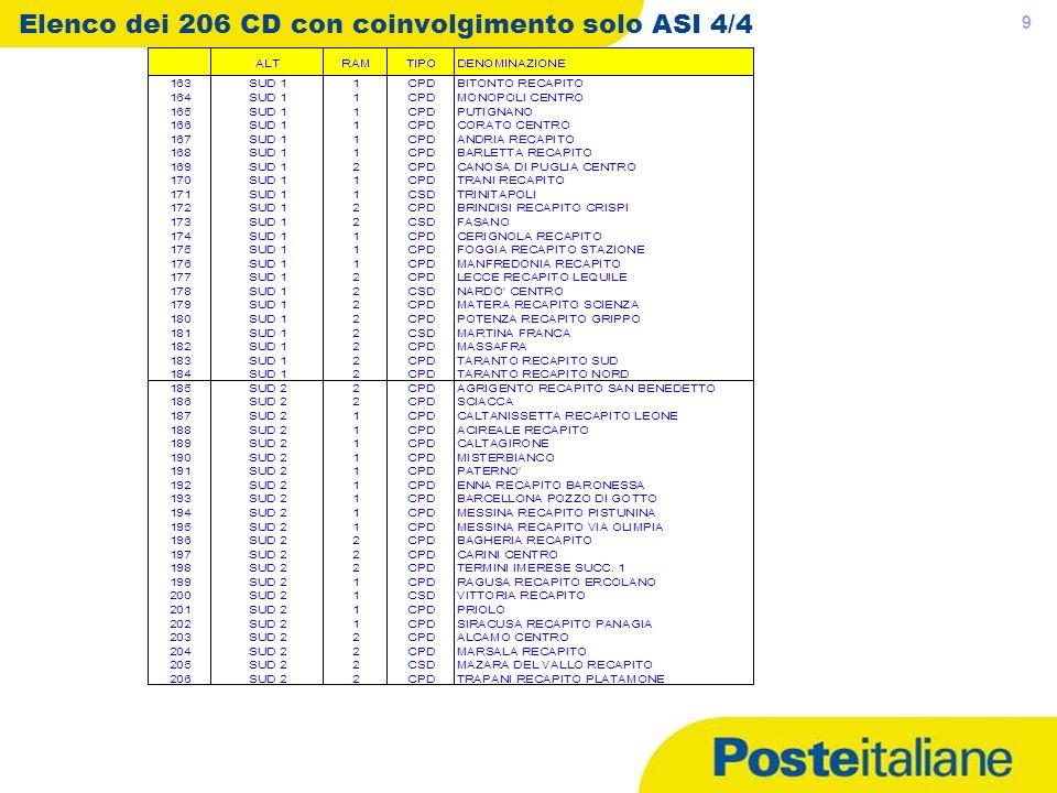 Elenco dei 206 CD con coinvolgimento solo ASI 4/4