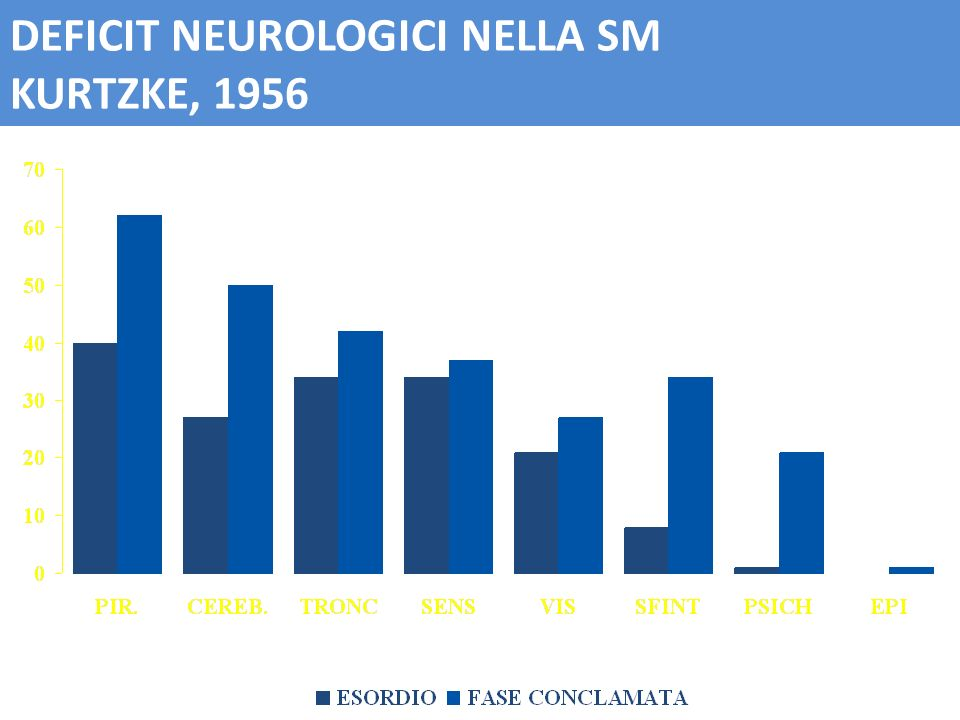 DEFICIT NEUROLOGICI NELLA SM KURTZKE, 1956