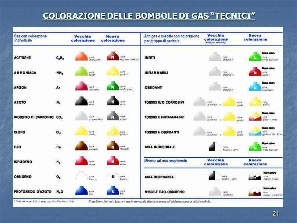 COLORAZIONE DELLE BOMBOLE DI GAS TECNICI