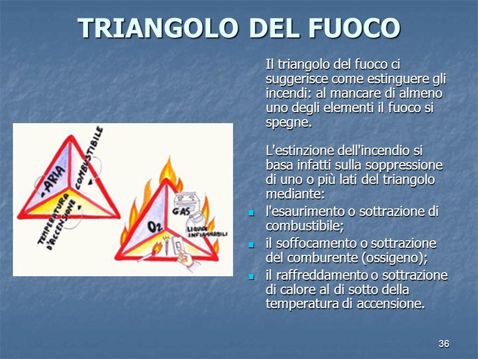TRIANGOLO DEL FUOCO