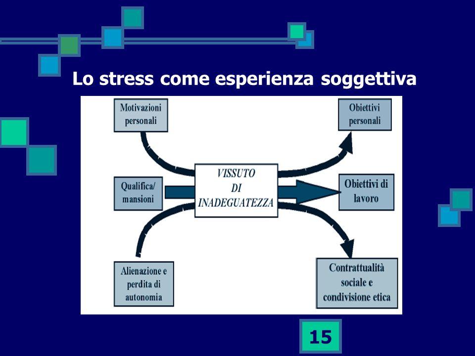 Lo stress come esperienza soggettiva