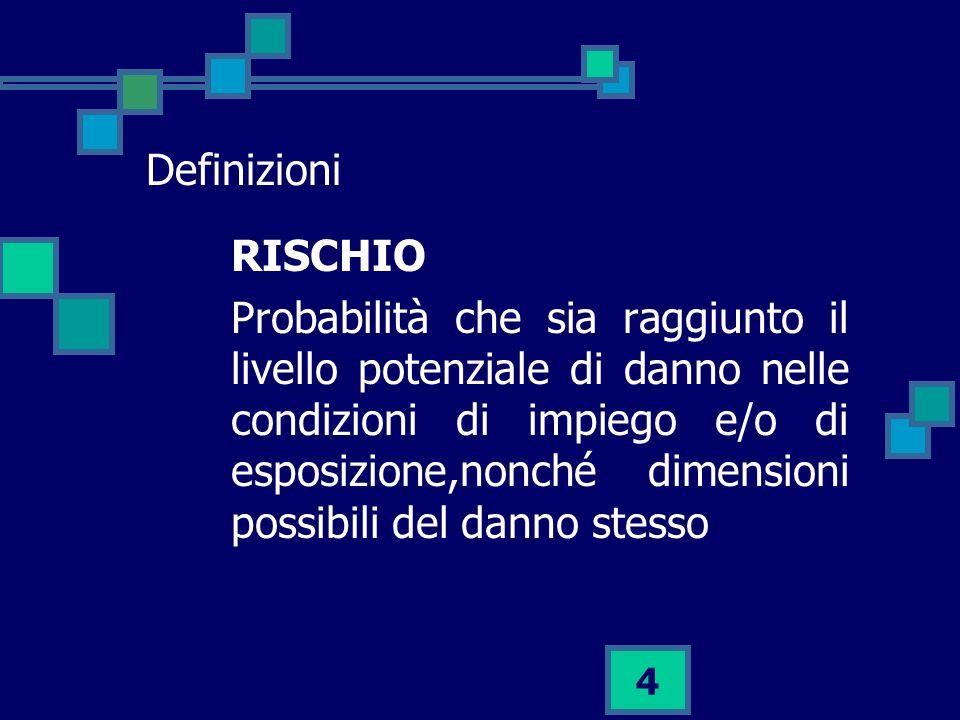 Definizioni RISCHIO.