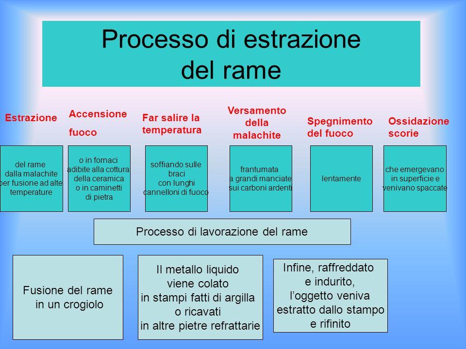 Processo di estrazione del rame