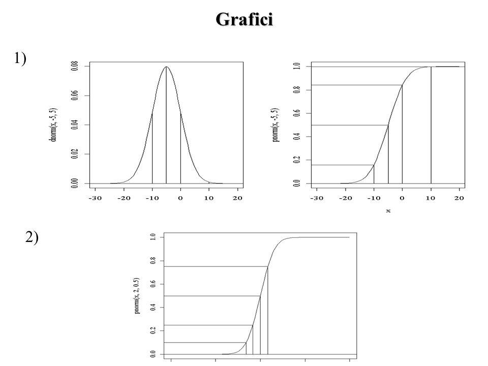 Grafici 1) 2)