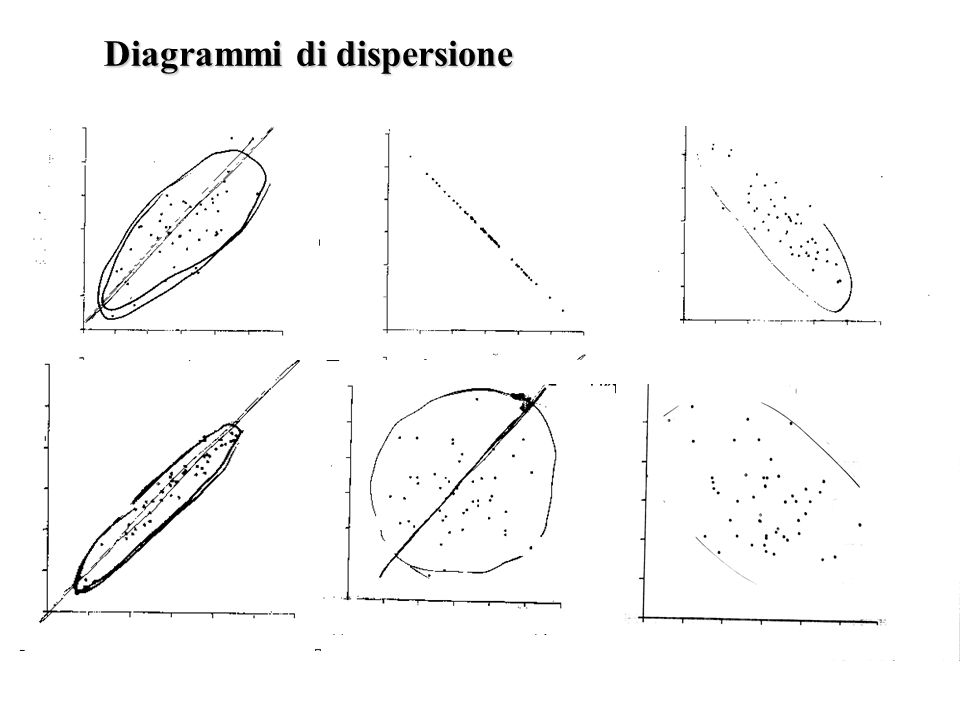 Diagrammi di dispersione