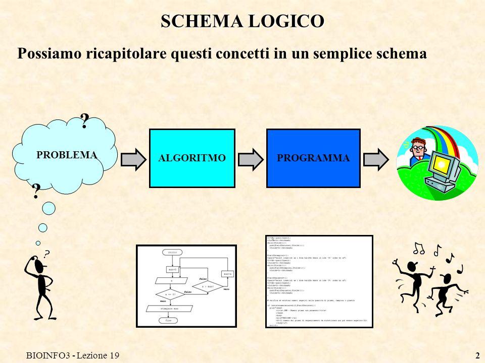 BIOINFO3 - Lezione 19 SCHEMA LOGICO. Possiamo ricapitolare questi concetti in un semplice schema.