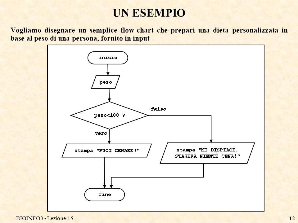 BIOINFO3 - Lezione 15 UN ESEMPIO.