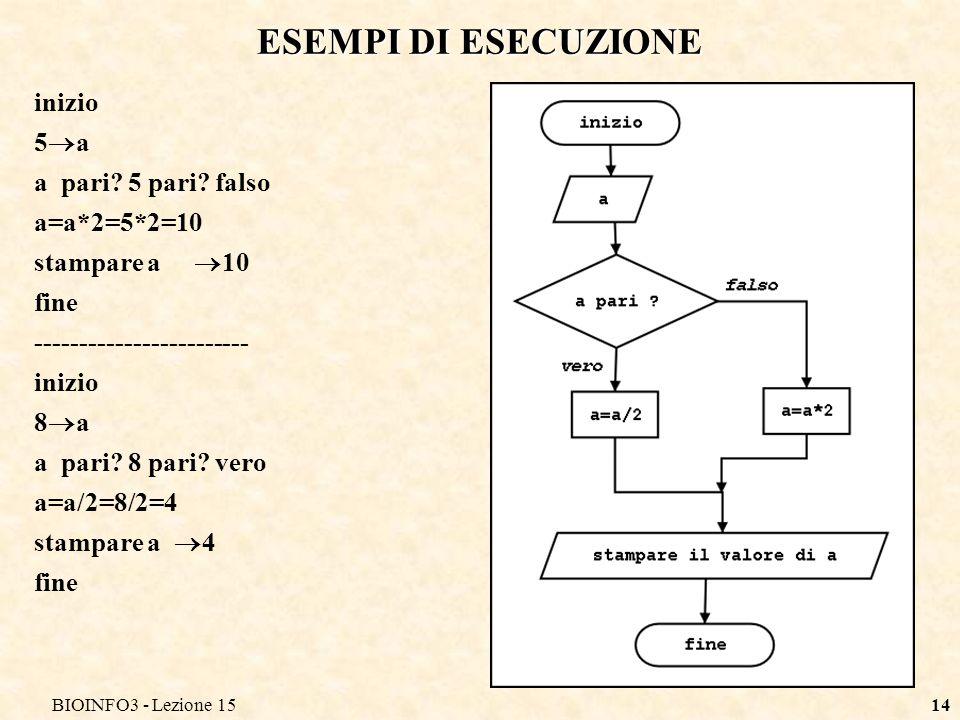 ESEMPI DI ESECUZIONE inizio 5a a pari 5 pari falso a=a*2=5*2=10
