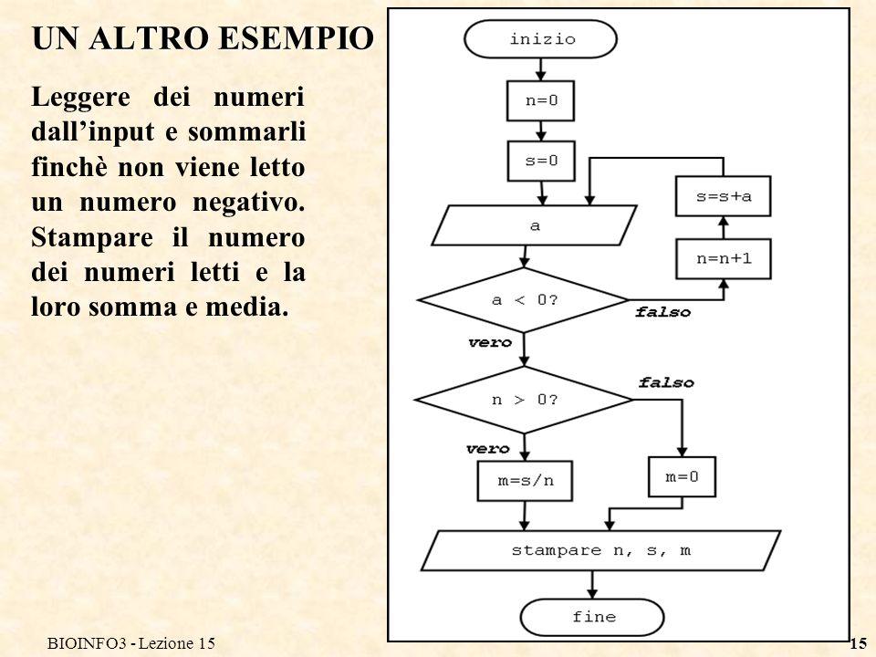 BIOINFO3 - Lezione 15 UN ALTRO ESEMPIO.