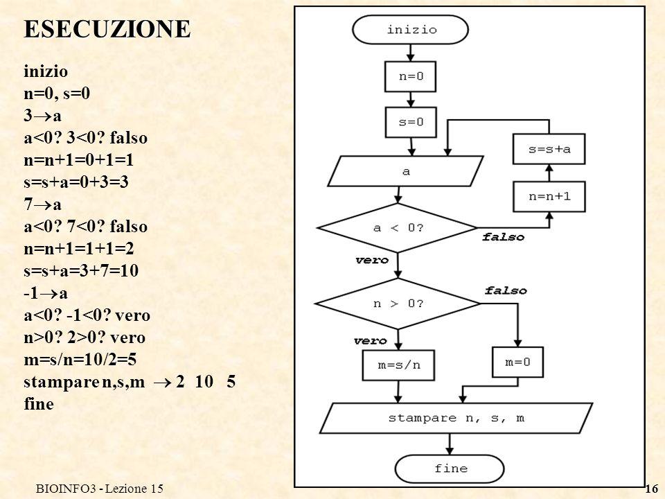 ESECUZIONE inizio n=0, s=0 3a a<0 3<0 falso n=n+1=0+1=1