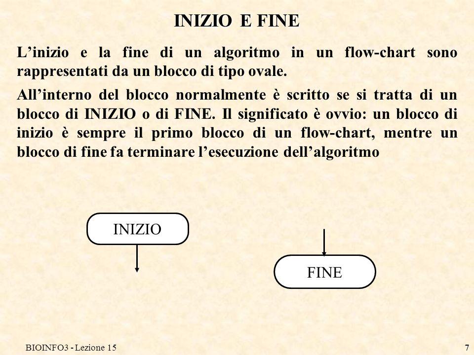 BIOINFO3 - Lezione 15 INIZIO E FINE. L'inizio e la fine di un algoritmo in un flow-chart sono rappresentati da un blocco di tipo ovale.