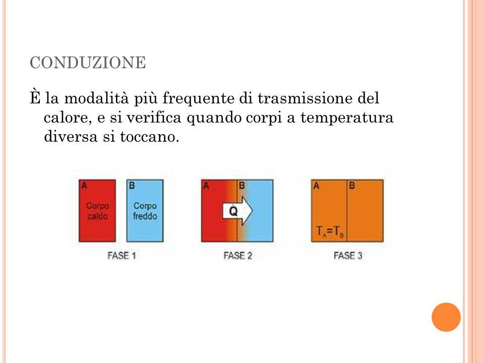 conduzione È la modalità più frequente di trasmissione del calore, e si verifica quando corpi a temperatura diversa si toccano.