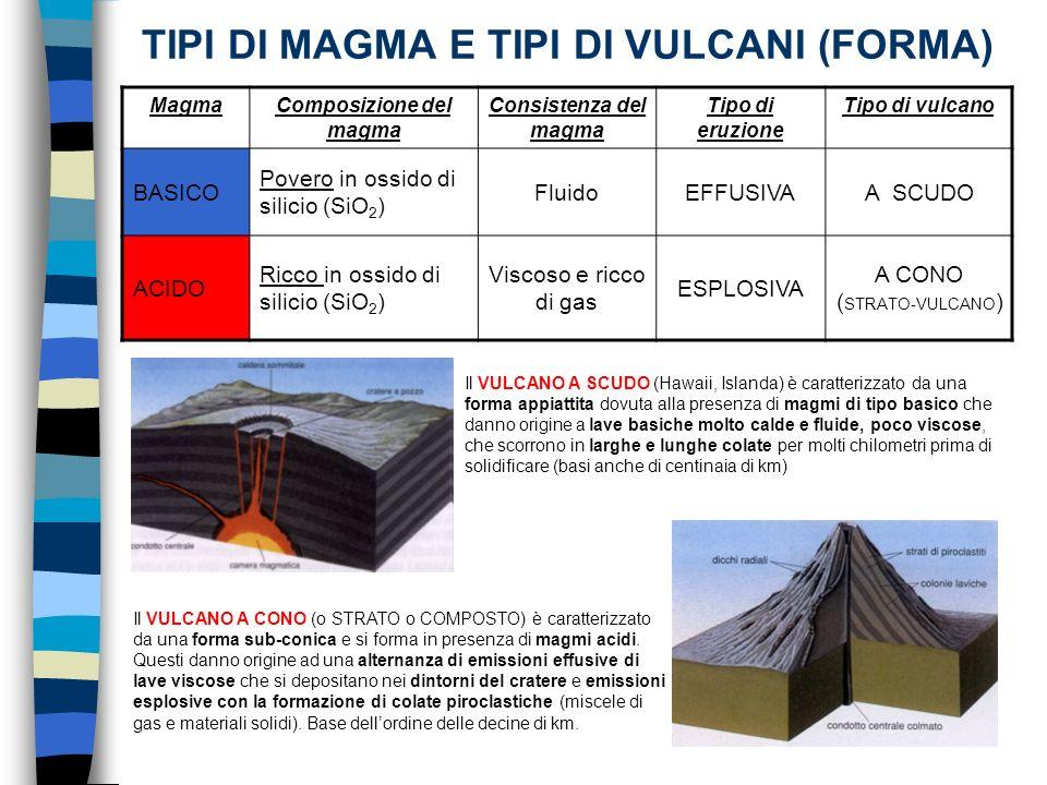 TIPI DI MAGMA E TIPI DI VULCANI (FORMA)