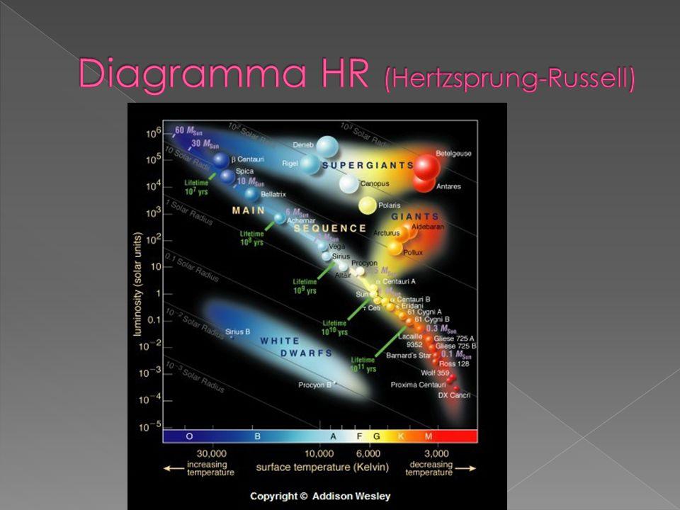 Diagramma HR (Hertzsprung-Russell)