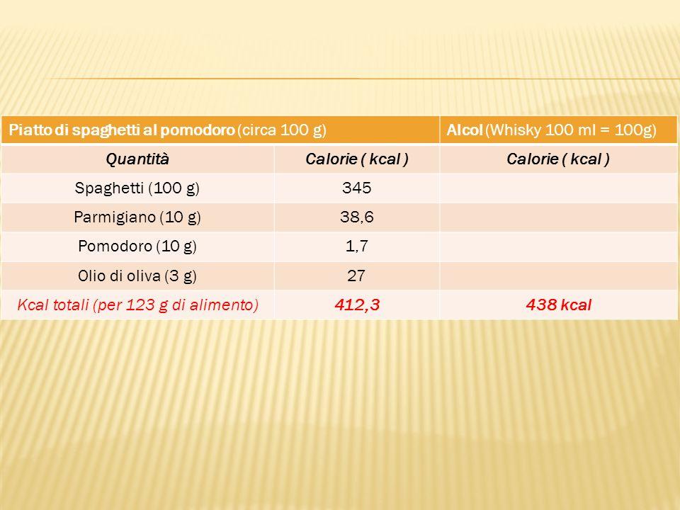 Kcal totali (per 123 g di alimento)