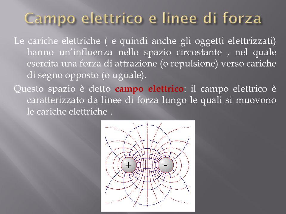 Campo elettrico e linee di forza