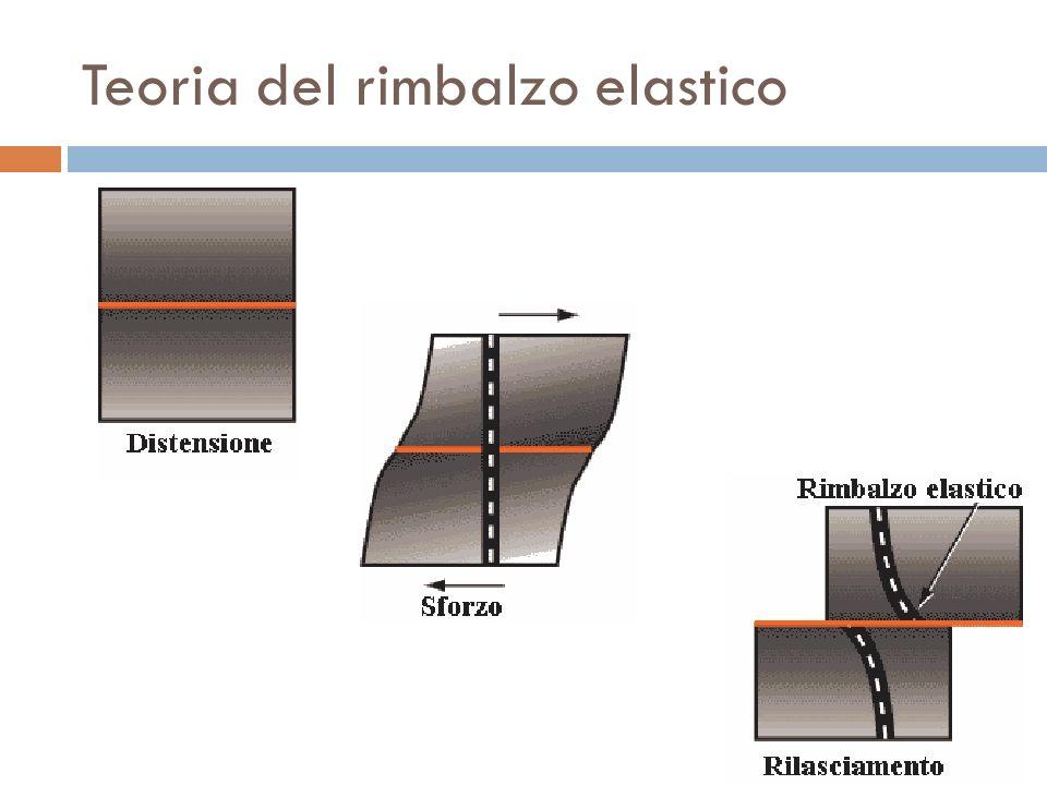 Teoria del rimbalzo elastico