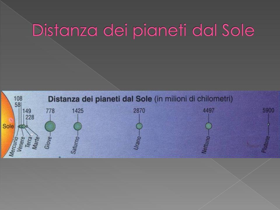 Distanza dei pianeti dal Sole