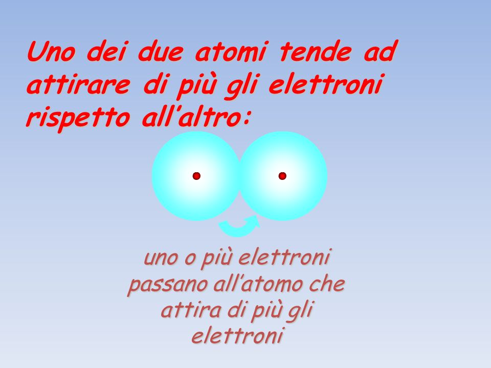 uno o più elettroni passano all'atomo che attira di più gli elettroni