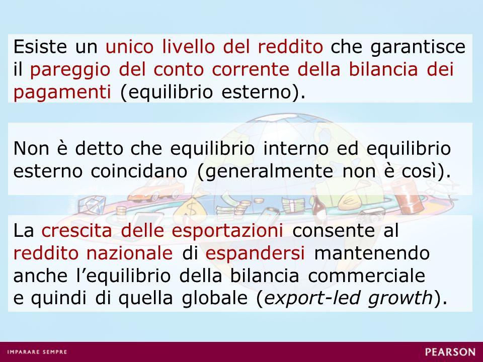 Esiste un unico livello del reddito che garantisce il pareggio del conto corrente della bilancia dei pagamenti (equilibrio esterno).