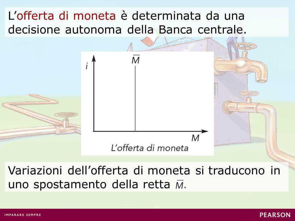 L'offerta di moneta è determinata da una decisione autonoma della Banca centrale.