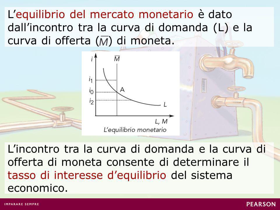 L'equilibrio del mercato monetario è dato dall'incontro tra la curva di domanda (L) e la curva di offerta ( ) di moneta.