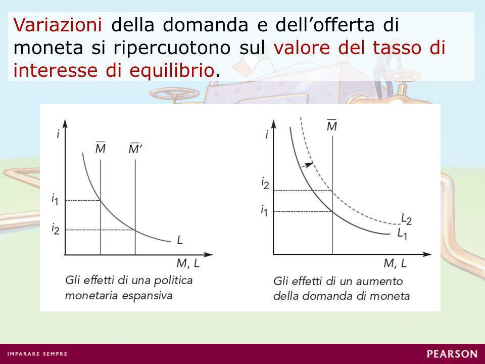 Variazioni della domanda e dell'offerta di moneta si ripercuotono sul valore del tasso di interesse di equilibrio.