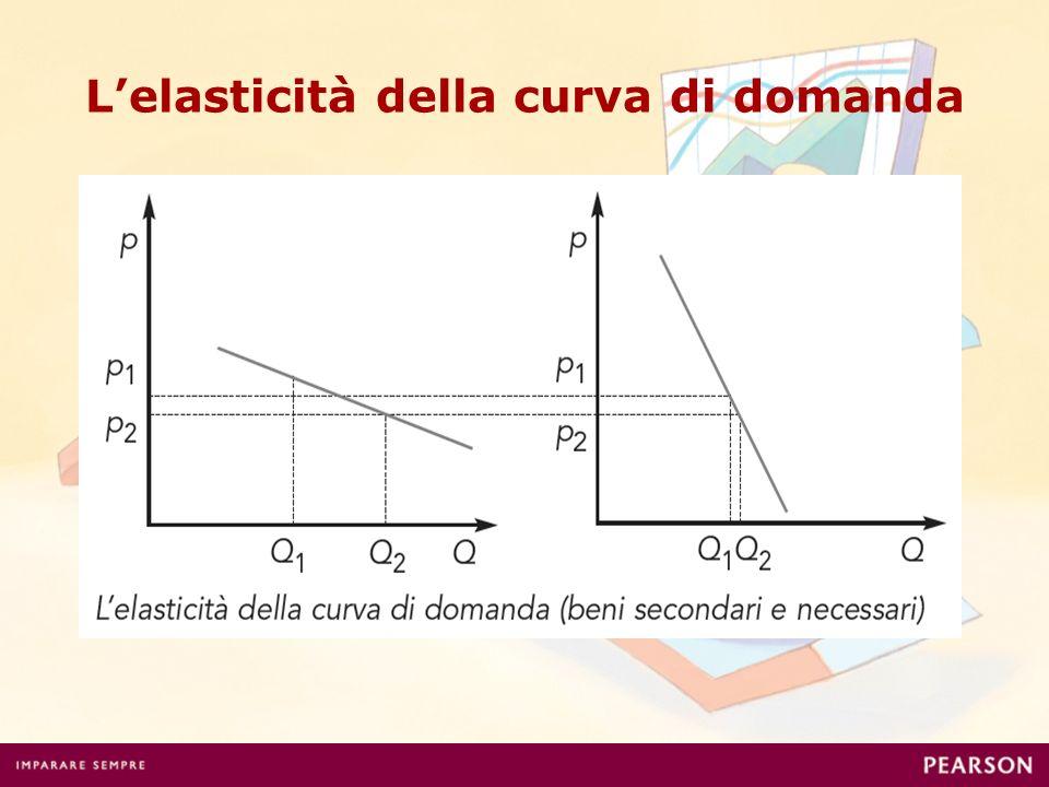L'elasticità della curva di domanda
