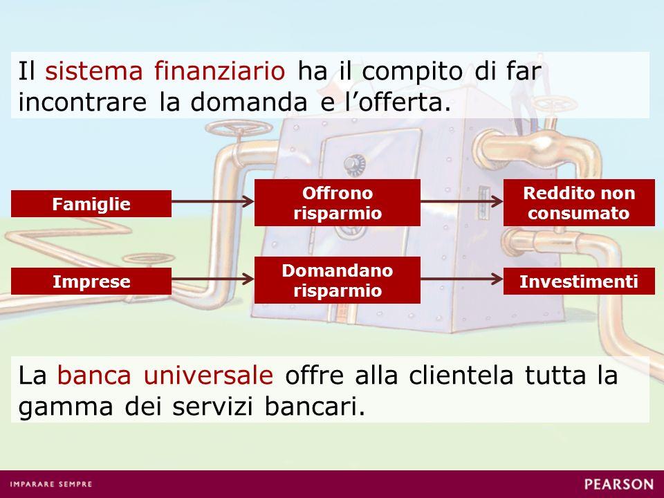 Il sistema finanziario ha il compito di far incontrare la domanda e l'offerta.