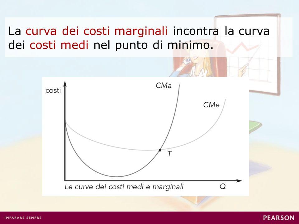 La curva dei costi marginali incontra la curva dei costi medi nel punto di minimo.