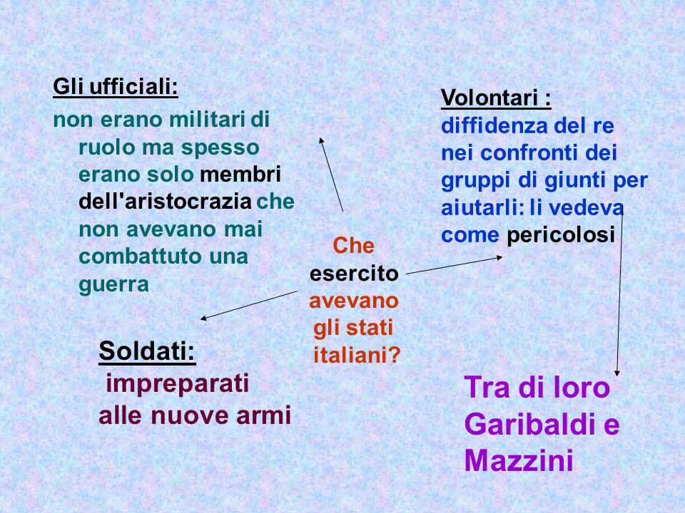 Che esercito avevano gli stati italiani