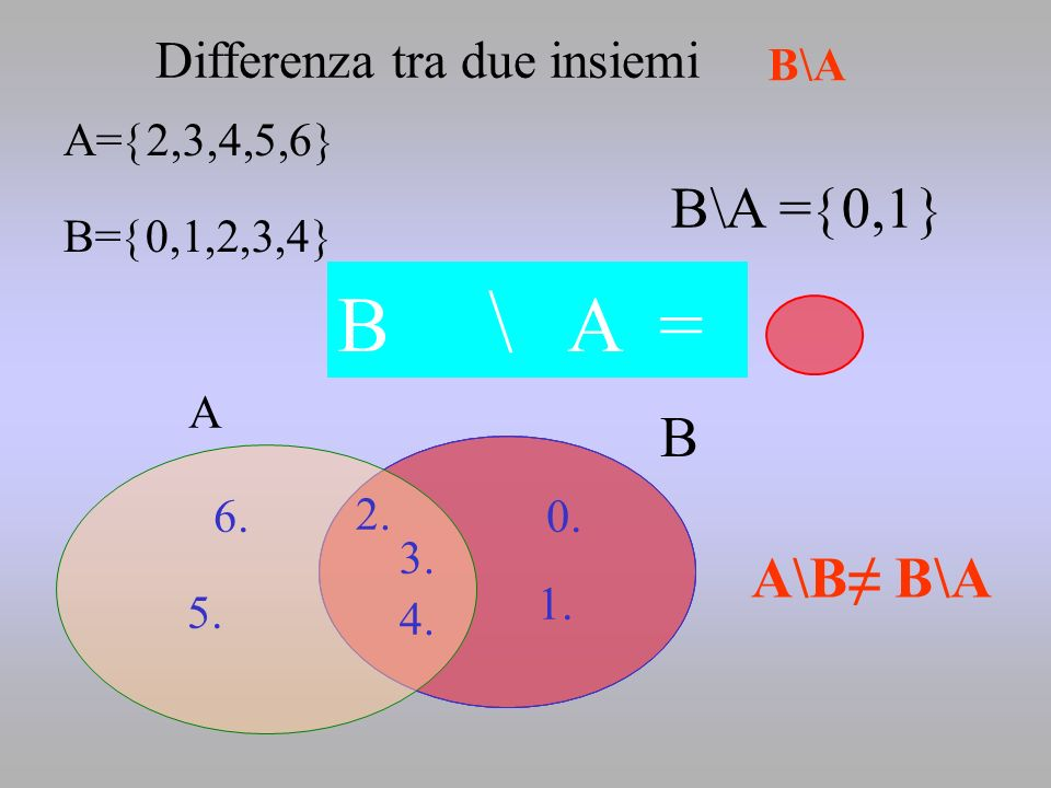 B \ A = B\A =0,1 B A\B≠ B\A Differenza tra due insiemi B\A