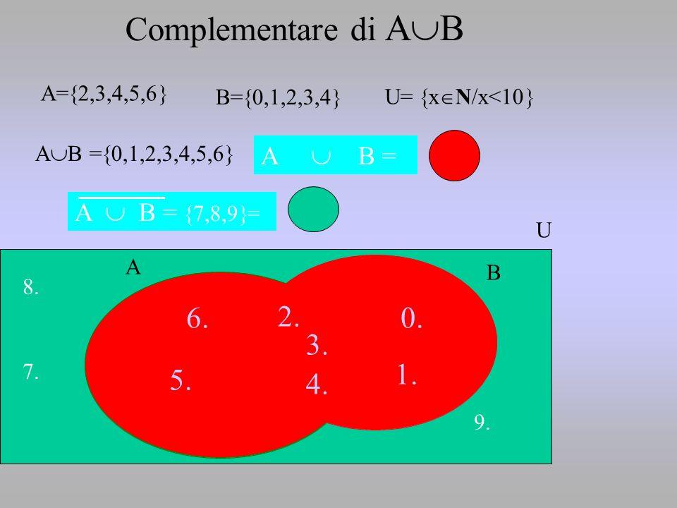 Complementare di AB 2. 5. 6. 0. 1. 4. 3. 6. 2. 0. 3. 1. 5. 4. A  B =