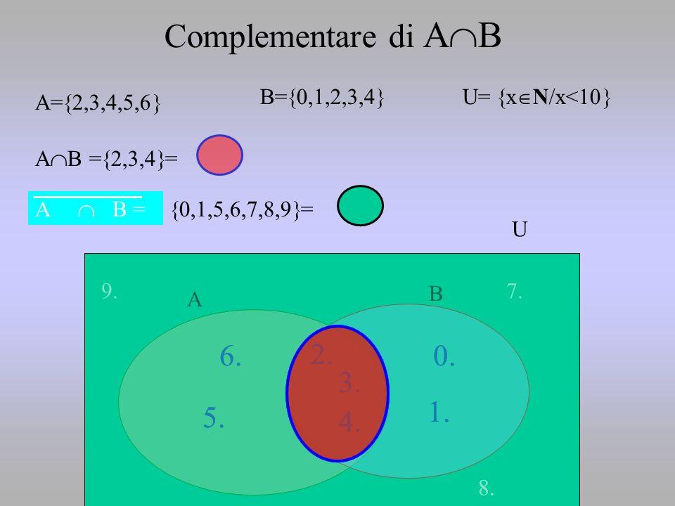 Complementare di ABB=0,1,2,3,4 U= xN/x<10 A=2,3,4,5,6 AB =2,3,4= A  B = 0,1,5,6,7,8,9=