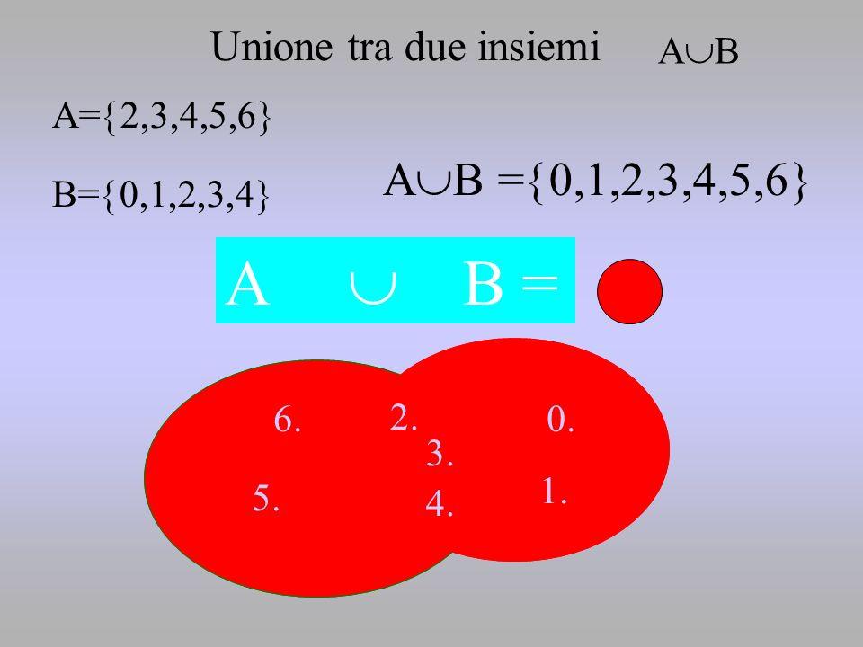 A  B = AB =0,1,2,3,4,5,6 B Unione tra due insiemi AB