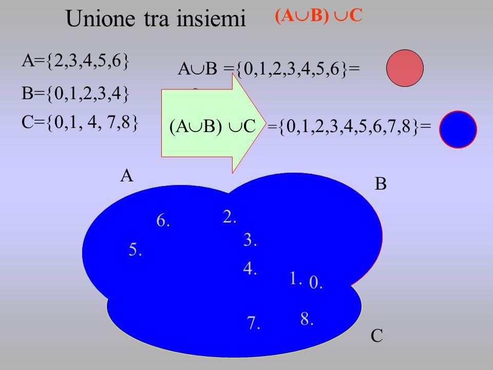 Unione tra insiemi (AB) C A=2,3,4,5,6 AB =0,1,2,3,4,5,6=