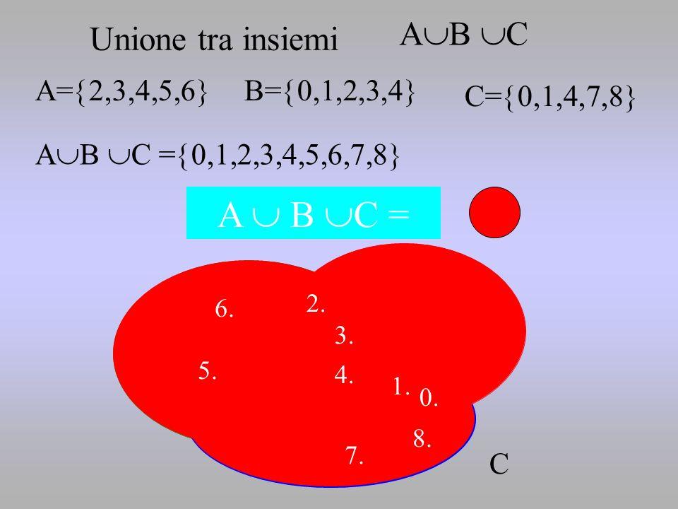 A  B C = B AB C Unione tra insiemi A=2,3,4,5,6 B=0,1,2,3,4