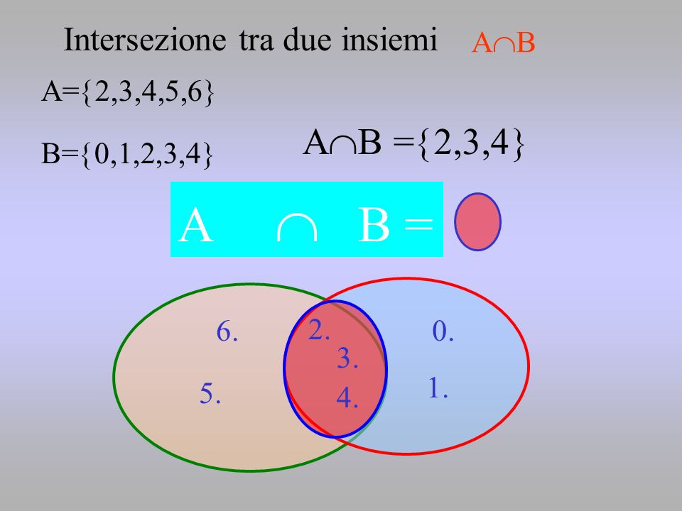 A  B = AB =2,3,4 B Intersezione tra due insiemi AB A=2,3,4,5,6