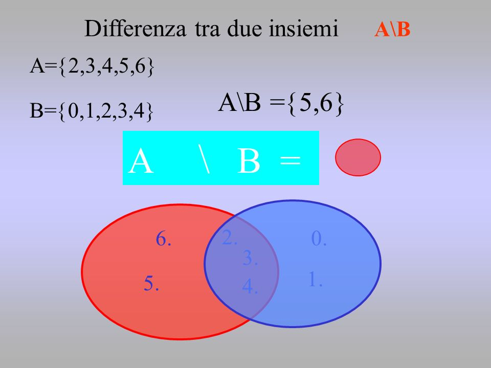 A \ B = A\B =5,6 B Differenza tra due insiemi A\B A=2,3,4,5,6