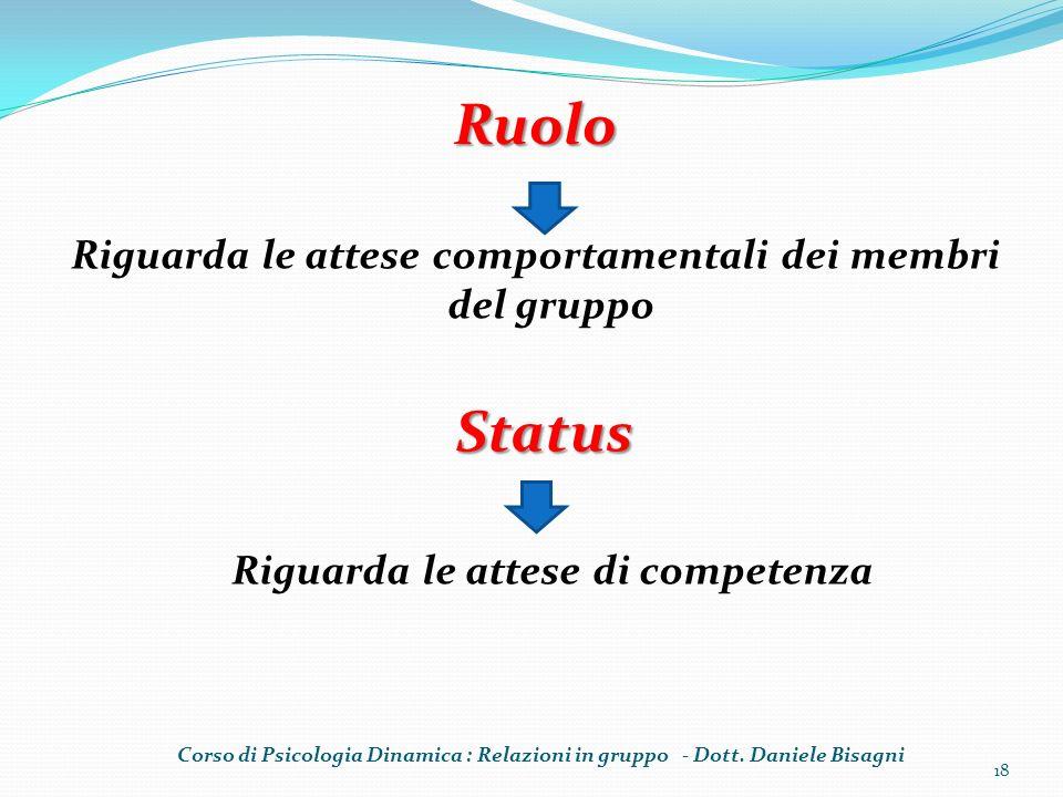 Ruolo Status Riguarda le attese comportamentali dei membri del gruppo