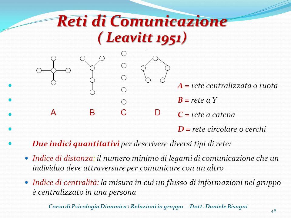 Reti di Comunicazione ( Leavitt 1951) A B C D